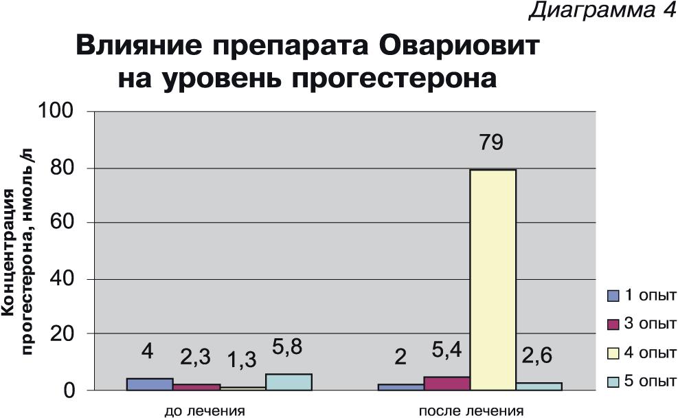 Анализ крови на гормоны собакам Справка в ГАИ 003 в у Севастопольская